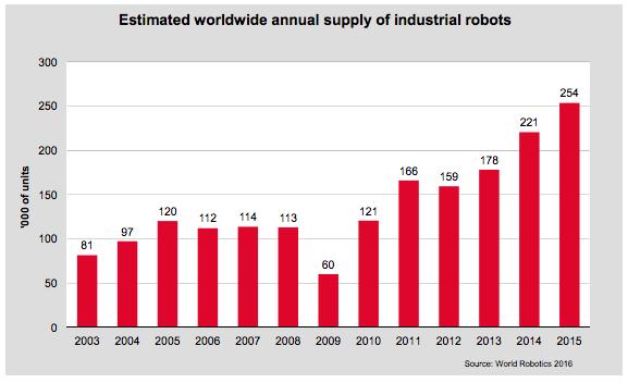 Global Industrial Robots