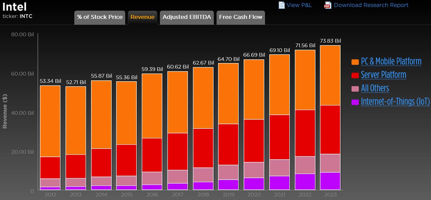 INTC Revenue Br