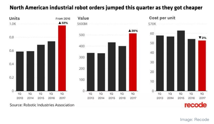 NA Industrial Robots