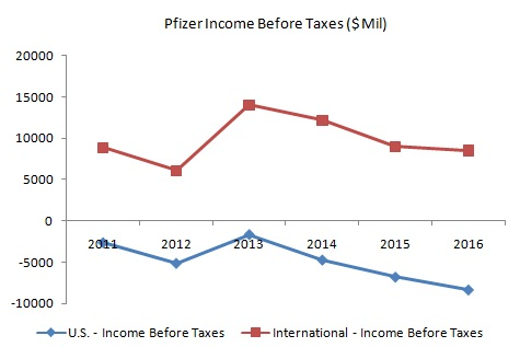 Pfizer_Income Before Taxes