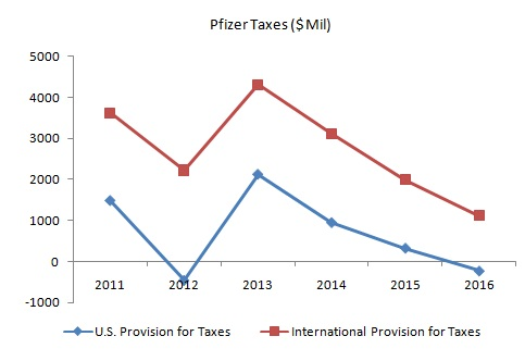 Pfizer_Taxes