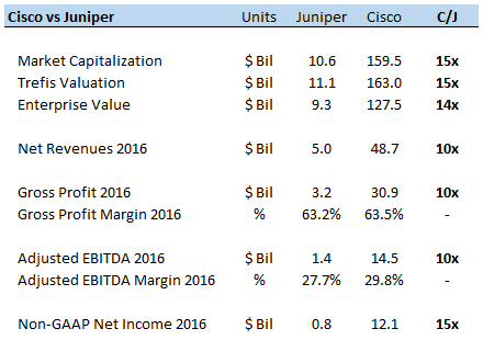 Juniper Networks, Inc. (NYSE:JNPR) Stock Rating Lowered by TheStreet