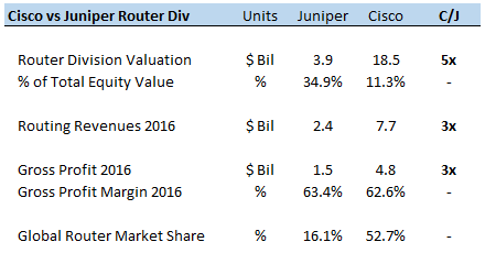 Juniper Networks, Inc. (JNPR) Downgraded by TheStreet