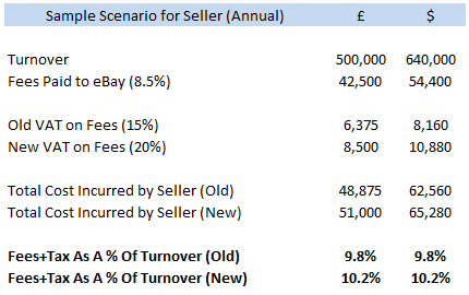Breaking Down The Impact Of Uk S Value Added Tax On Ebay Sellers
