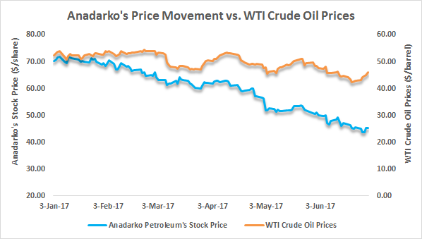 Anadarko Petroleum Corporation (NYSE:APC) Shares Bought by Ngam Advisors LP