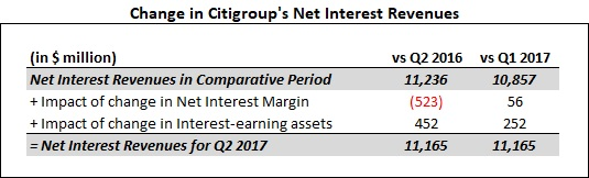 margin loans and its impact on What is the impact of a low interest rate environment on bank profitability and makes long-term loans and invest-ments chicago fed letter articles may be reproduced in whole or in part.