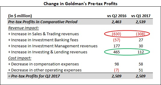 Goldman Sachs reports lower profit in 2017 Q2