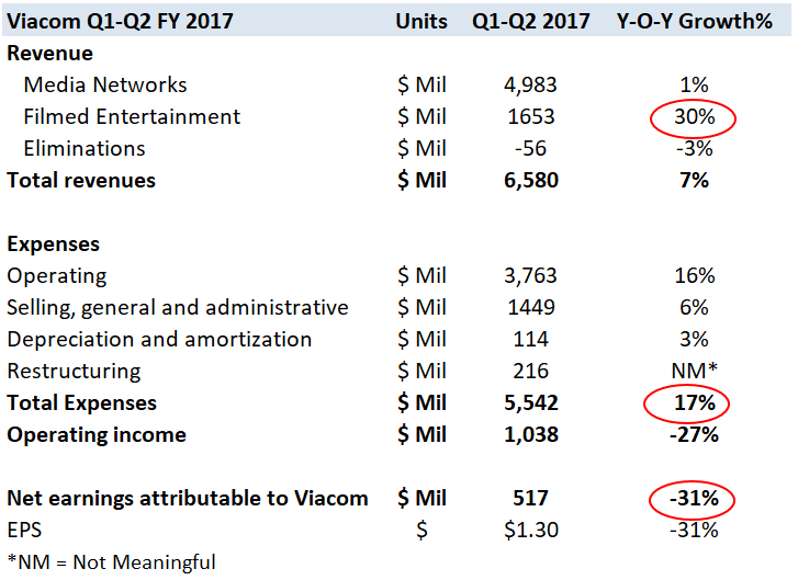 Viacom (VIAB) Getting Somewhat Positive Press Coverage, Report Shows
