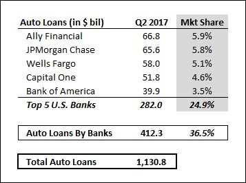 Capital One Continues To Push Auto Loans Despite Weakening Industry Conditions