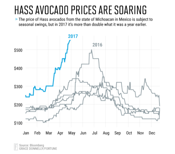 Image result for chipotle avocado costs