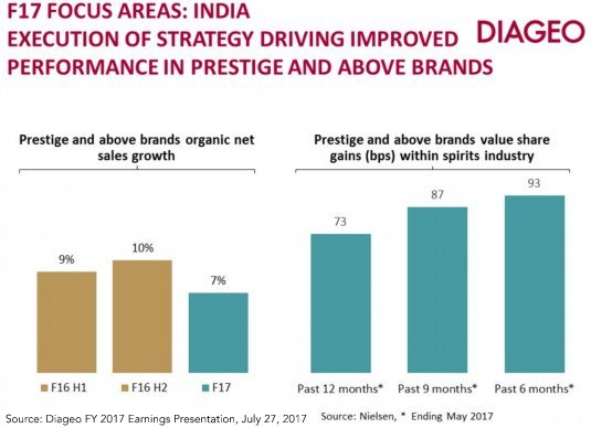 Diageo, United Spirits chart 14 power brands' strategy