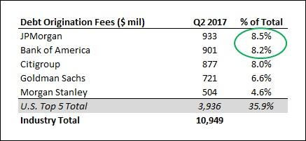 JPMorgan, Bank of America Benefit From Upbeat Debt Capital