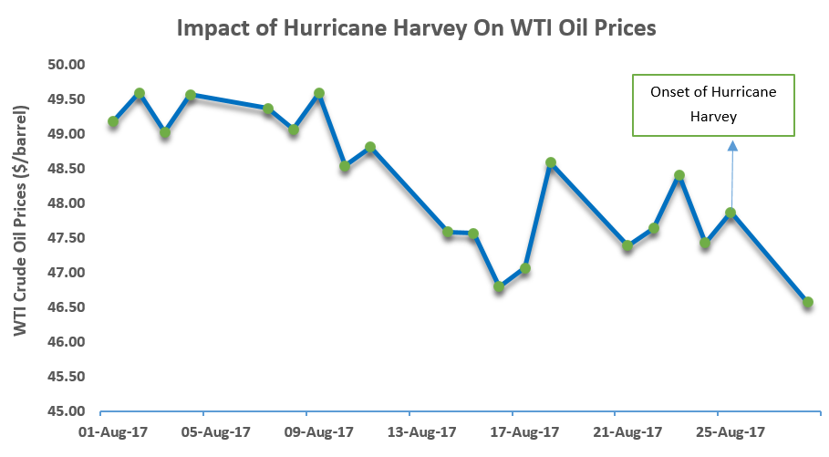 Gasoline future prices jump in wake of tropical storm Harvey due to refinery disruptions