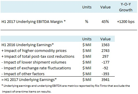 Rio Tinto PLC (NYSE:RIO) To Go Ex-Dividend on August 9th