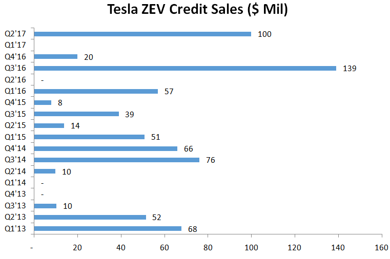 Tesla's Lucrative ZEV Credits May Not Be Sustainable