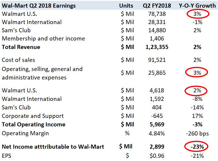 Walmart Q2 Sales Beat Estimates As Online Business Jumps 67 Percent