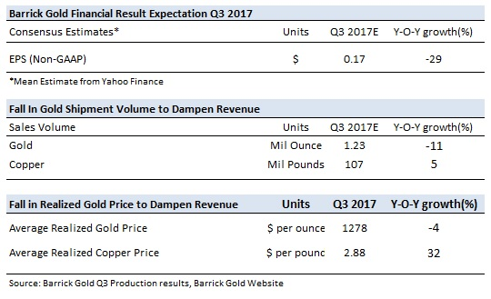 Barrick Gold Corp (ABX) Earns