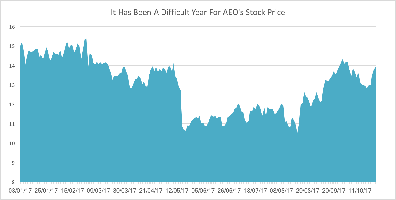 American Eagle Outfitters, Inc. (NYSE:AEO) Trading Down - Short Interest Down -12.57%