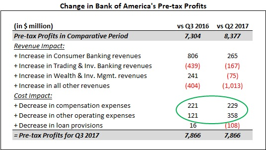 Challenges and Opportunities for Bank of America Corporation (BAC)