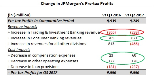 Trading Declines Could Subdue Ratings Improvement for JPMorgan Chase