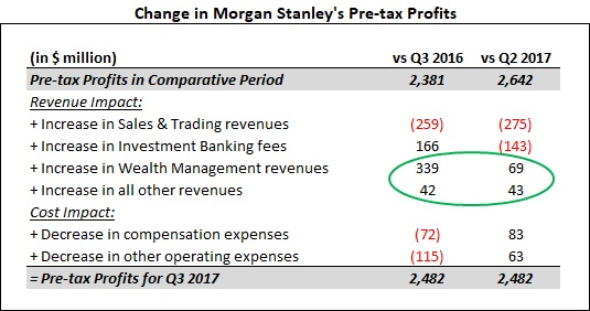Morgan Stanley smashes profit estimates on strength in wealth management