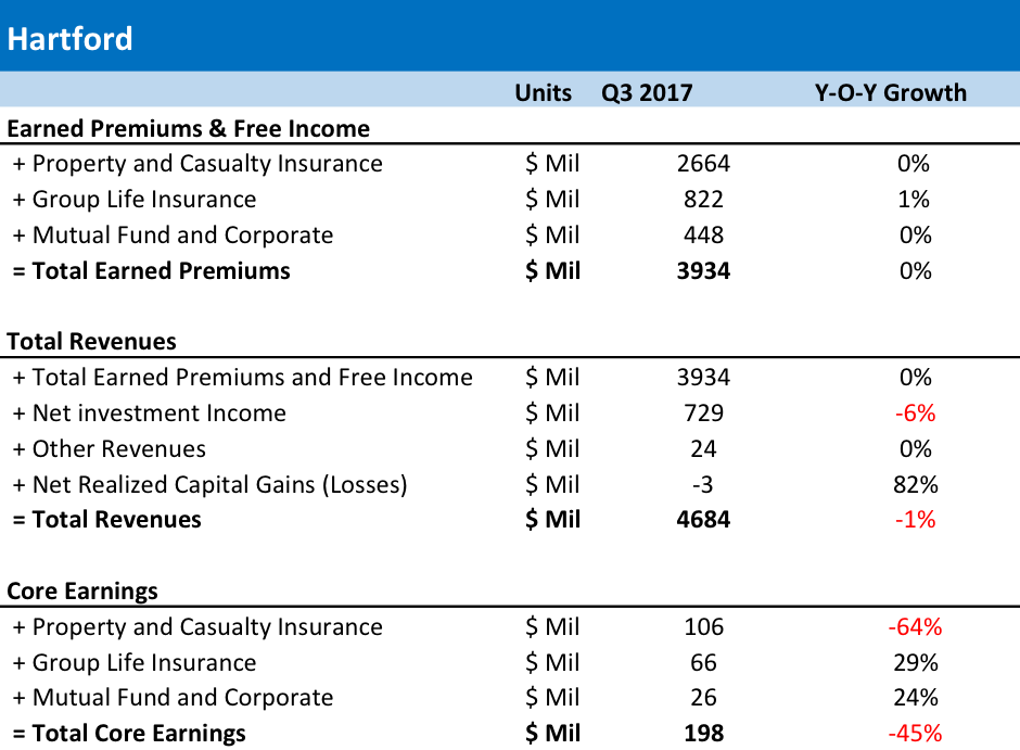 The Hartford Financial Services Group, Inc. (NYSE:HIG) Underpriced by 6