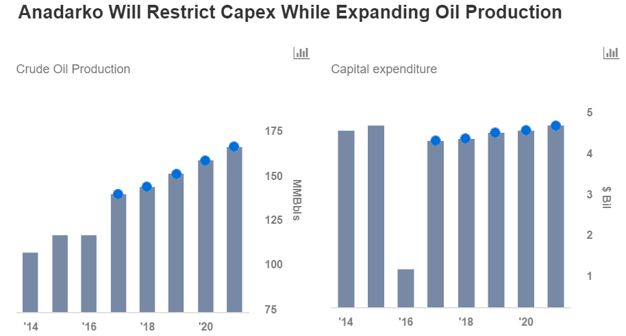 A Fresh Look At Anadarko Petroleum Corporation (NYSE:APC)