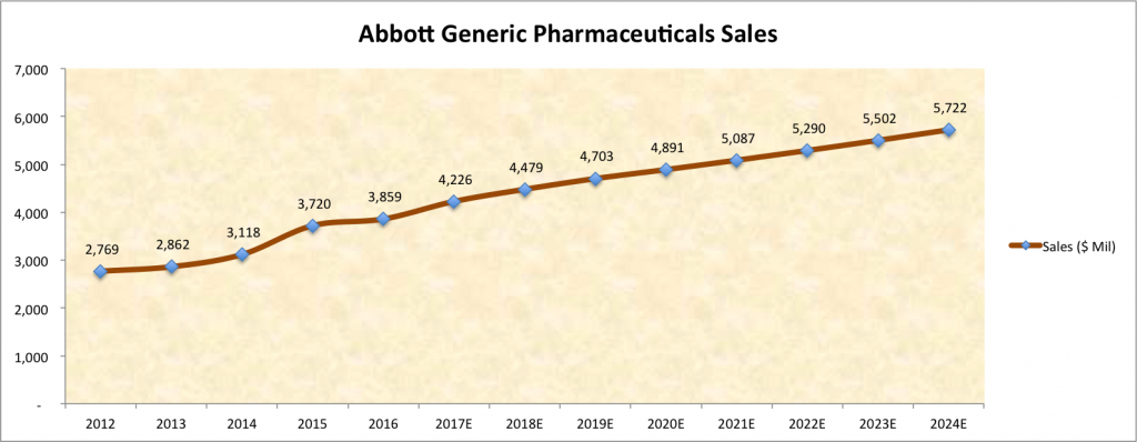 Abbotts Generic Pharmaceutical Business To Continue Growth Led By Emerging Markets