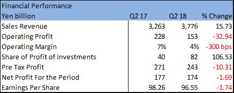 Key takeaways from honda motors q2 2018 results trefis for General motors pension plan administrator