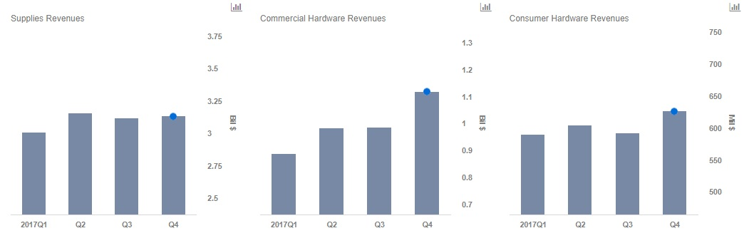 Hp Inc Continues To Outperform The Pc And Printing Industry
