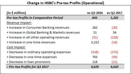 HSBC's China Focus Is Helping Revenues, But The Bank Is