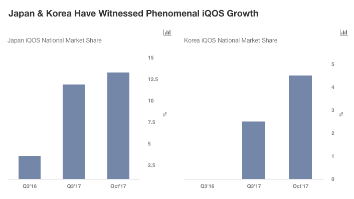 iQOS: Set To Drive Growth For Philip Morris In The Future