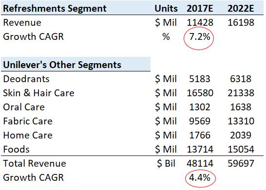market segmentation of unilever