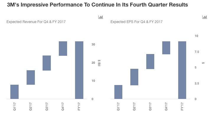 3M's Impressive 2017 To Continue In Its Final Quarter
