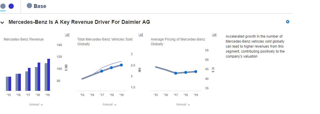 Daimler Ag Q4 2017 Earnings Preview Trefis