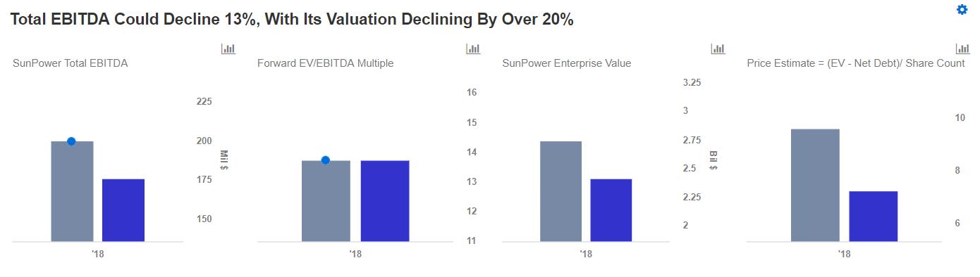 How U S  Solar Tariffs Could Impact SunPower -- Trefis