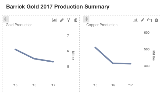 New Gold Inc. (NGD) EPS Estimated At $