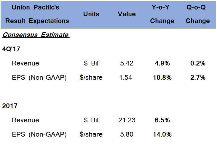 Notable Buzzer: Union Pacific Corporation (UNP)