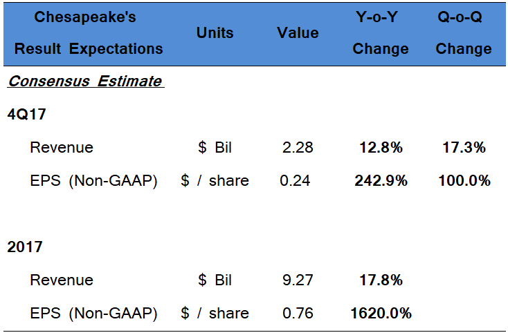 Chesapeake Energy +20% as higher production view paired with lower cost