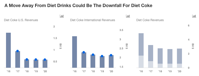 Refranchising Efforts To Plague Coca-Cola In The Fourth