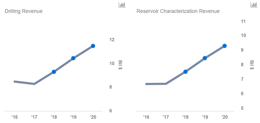 How Will Schlumberger's Revenue Grow In The Next 3 Years
