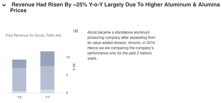 What Are Alcoa's Key Sources Of Revenue? -- Trefis