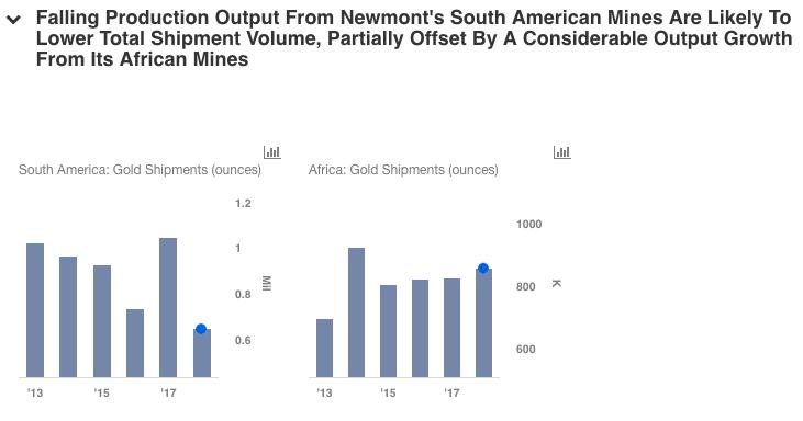Newmont mining trade options nasdaq