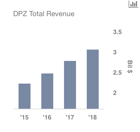 Domino's Pizza (DPZ) Raised to