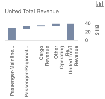 Sorting Out the Numbers For United Continental Holdings, Inc. (NYSE:UAL)