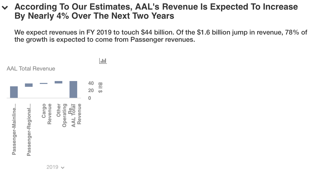 Long Term Growth Stock in Review: American Airlines Group Inc. (NASDAQ:AAL)