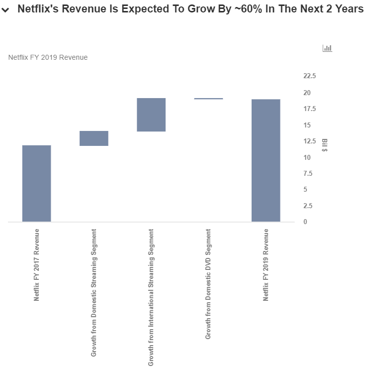 Netflix (NASDAQ:NFLX) Cut to