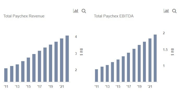 Paychex (NASDAQ:PAYX) Earning Positive News Coverage, Analysis Shows