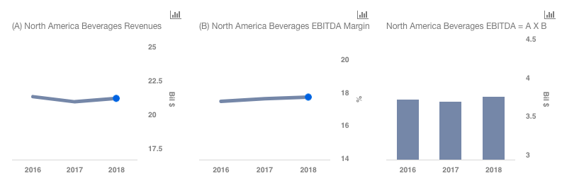 Will The Weakness In The North American Beverages Segment Continue