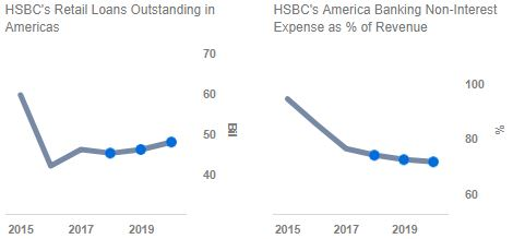 A Detailed Look At How HSBC's New Growth Plan Impacts Its